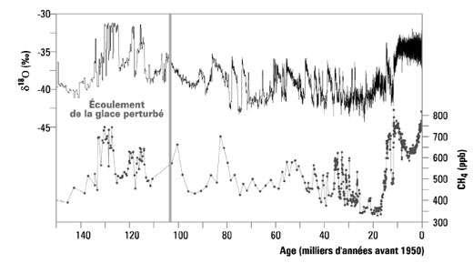 Figure 2 : un cycle glaciaire à GRIP. Mêmes définitions que pour la figure 1 mais ici l'échelle horizontale de temps ne couvre que 140.000 ans. δ18O, de même que δD, sert à connaître la température du passé. Notez la forte instabilité du climat pendant la période glaciaire. © DR