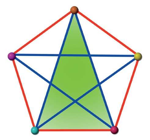 Chaque point est connecté aux quatre autres à l'aide de traits de couleur rouge ou bleue. Dans cette description, il n'existe pas de triangle dont tous les côtés soient exclusivement bleus ou exclusivement rouges. Six points sont nécessaires pour être certain d'obtenir un triangle entièrement bleu ou entièrement rouge. © Dunod, droits réservés