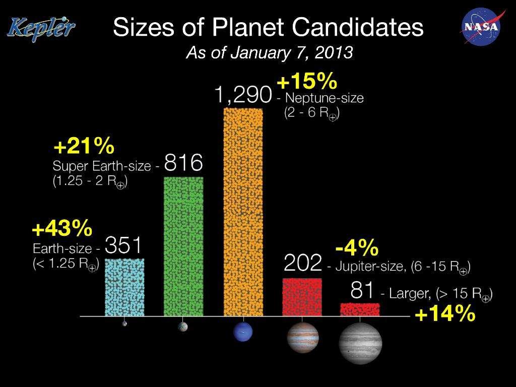 Début 2013, plus de 2.000 candidates au titre d'exoplanète ont été détectées par Kepler. On voit sur ce schéma leur répartition en taille. Les exoplanètes rocheuses de taille inférieure à deux fois le rayon de la Terre (Earth-size et Super Earth-size, à gauche) ne sont pas rares. © Nasa