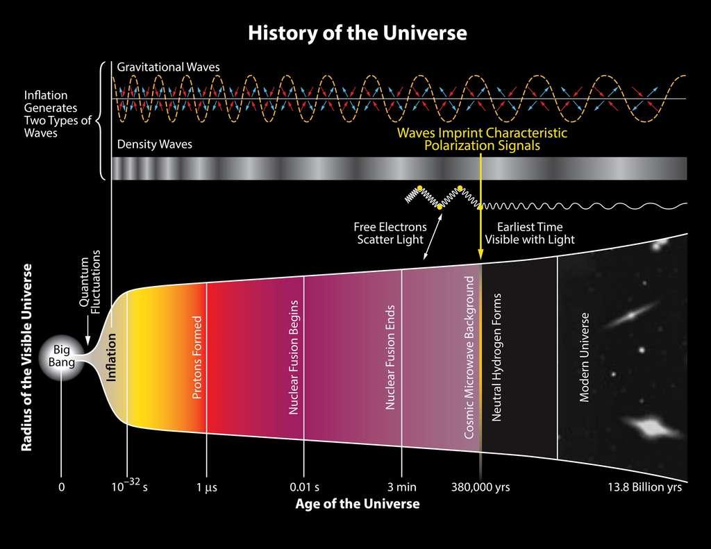 Comme le montre ce schéma, remonter dans le temps pour s'approcher d'un hypothétique temps zéro du Big Bang revient à vouloir regarder à travers la surface du Soleil pour voir son centre où naissent de nouveaux éléments. Tout au plus peut-on remonter environ 380.000 ans après ce Big Bang avec du rayonnement électromagnétique mais la matière est ensuite opaque plus tôt. Ce n'est pas le cas pour les ondes gravitationnelles qui pourraient nous renseigner sur une phase d'accélération violente de l'espace appelée l'inflation comme on peut le voir sur ce schéma. © National Science Foundation (Nasa, JPL, Keck Foundation, Moore Foundation, related) - Funded BICEP2 Program