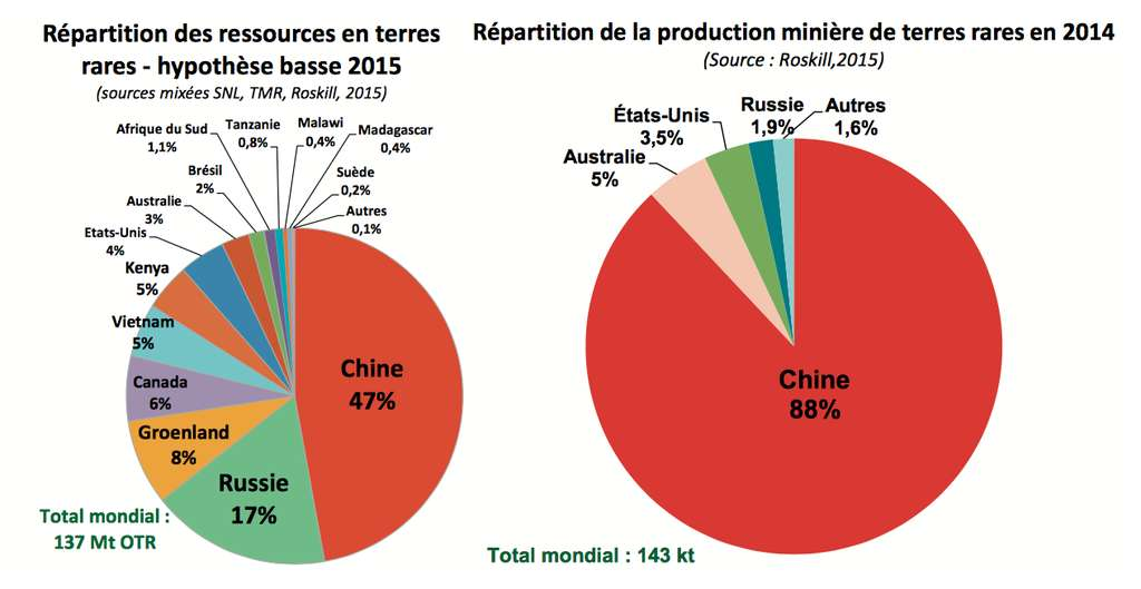 On trouve des terres rares dans de nombreux pays, de la Chine à l'Afrique. La Chine détient presque le monopole de l'exploitation des réserves mondiales. © BRGM