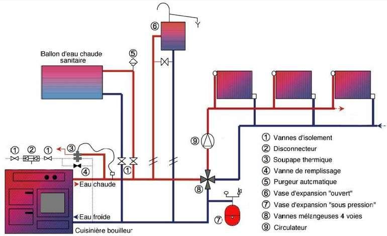 Fig 23 Exemple de raccordement d'une cuisinière bouilleur - Le vase d'expansion absorbe la dilatation du fluide caloporteur en cas de surchauffe. Ce schéma montre deux possibilités d'installation spécifiées dans la norme NF EN 12828. Le vase ouvert se raccorde en direct à la cuisinière, sans vanne d'isolement. Le vase sous pression nécessite la présence d'une soupape thermique. © Costic