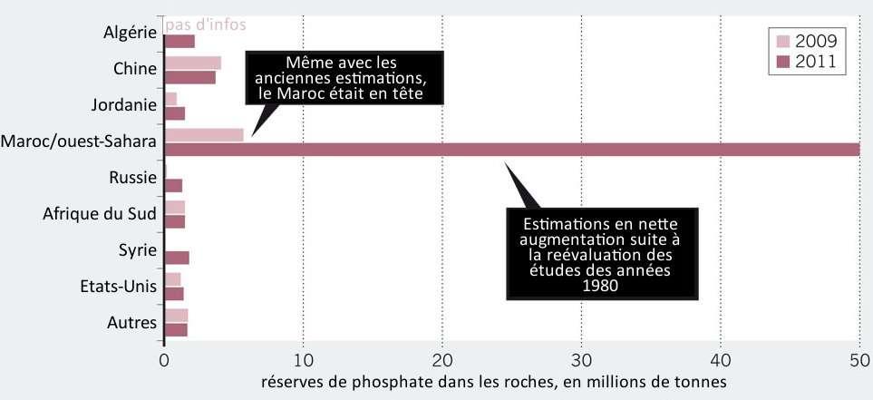 Réserve de phosphate, par pays. Le Maroc en détient la large majorité. © Elser et Bennett 2011 - Nature - adaptation Futura-Sciences