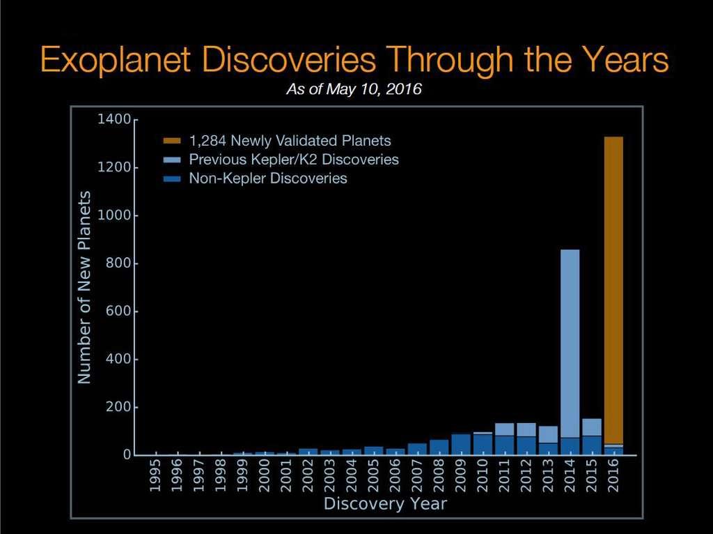Kepler explose le compteur des exoplanètes découvertes depuis 1995. En bleu foncé, les planètes qui n'ont pas été détectées avec le satellite lancé en 2009. En bleu clair, ses précédentes découvertes et en orange, le lot massif de 1.284 nouveaux mondes identifiés par une nouvelle méthode de validation. © Nasa Ames, W. Stenzel, Princeton University, T. Morton