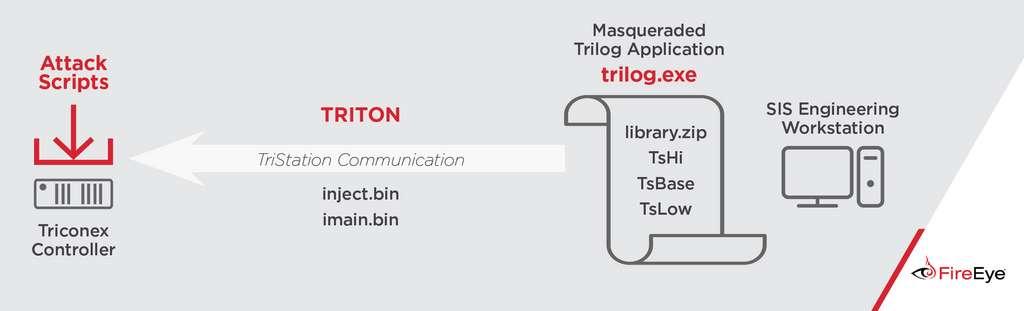 Dès 2017, FireEye avait détaillé l'attaque de Triton sur les contrôleurs Triconex, aujourd'hui au cœur de près de 20.000 systèmes de sécurité. © FireEye