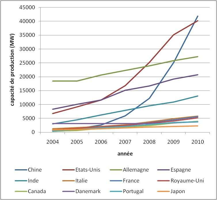 Les dix plus gros pays producteurs d'énergie éolienne en 2010 et l'évolution de leur parc depuis 2004. © Bruno Scala/Futura-Sciences, données thewindpower.net