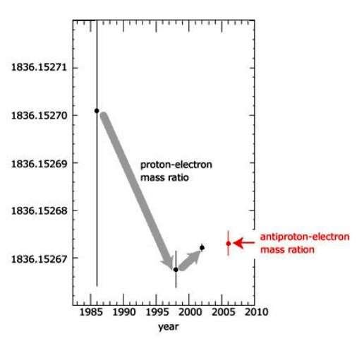 L'évolution dans le temps de la mesure du rapport masse du proton/masse de l'électron. De 1985 à 2002, les barres d'erreurs (verticales) se réduisent considérablement. En 2006 le rapport masse de l'antiproton/masse de l'électron (en rouge) était déjà bien déterminé. © Stefan Meyer Institut