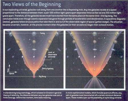 La théorie du pré-Big Bang (PBB) de Veneziano-Gasperini-Damour propose que notre Univers provienne d'une précédente phase de contraction d'une portion d'un autre Univers. Dans la théorie standard à gauche le temps a un commencement. Dans la théorie PBB le temps n'a ni début ni fin. Crédit : Universe review