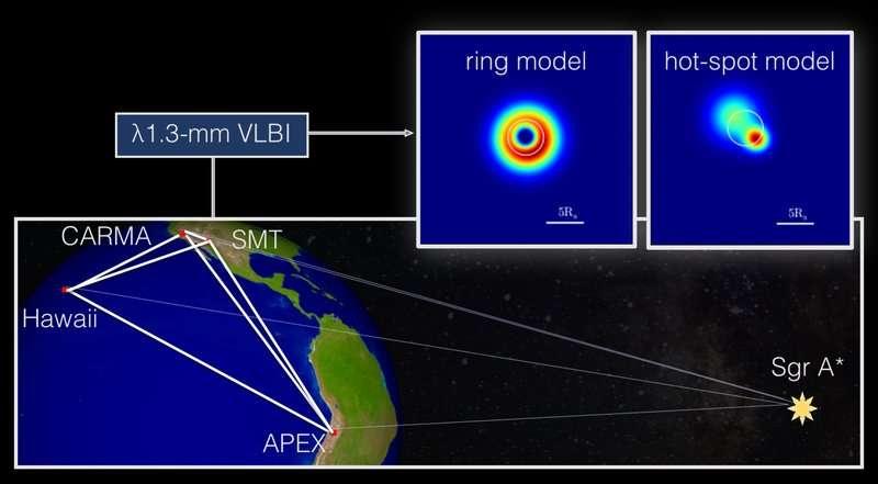 En 2013, l'Event Horizon Telescope était constitué d'un plus petit nombre de radiotélescopes mais il était déjà utilisé pour obtenir une image plus résolue dans le domaine radio millimétrique du trou noir supermassif supposé au cœur de la Voie lactée. Les données ont mis du temps à être analysées et elles peuvent être interprétées selon deux modèles. L'un montrant un anneau de matière (ring model) l'autre un jet de matière. © Eduardo Ros, Thomas Krichbaum (MPIfR)