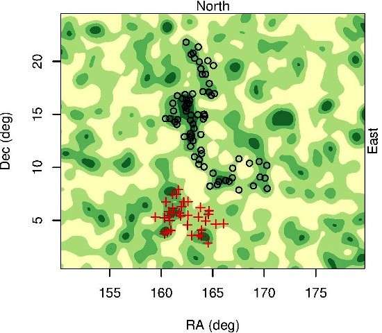 Sur cette carte d'une portion de la voûte céleste, on a représenté une distribution de quasars situés à des distances comparables. Les couleurs indiquent des densités d'autant plus élevées qu'elles sont sombres. Les cercles noirs représentent le large quasar group (LQG) s'étendant sur près de 4 milliards d'années-lumière découvert par les astronomes. Un LQG plus petit est présent, indiqué par les cercles rouges. © University of Central Lancashire