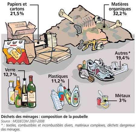 Déchets ménagers : composition de la poubelle © Modecom 2007-2008, Ademe