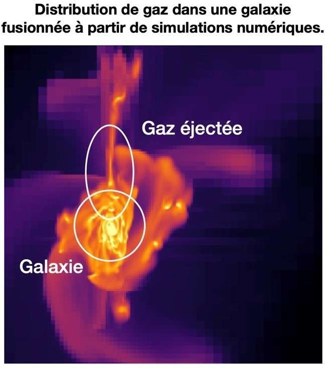 Cette image montre la distribution calculée par des simulations numériques du gaz dans une galaxie en fusion. Comme l'explique le communiqué du CEA, ces simulations montrent le système à un moment où la fusion des deux galaxies s'achève. Les zones en jaune indiquent les régions où le gaz est le plus dense alors que la majorité de ce gaz alimente la formation des nouvelles étoiles à un rythme rapide. Une partie du gaz est éjectée est bien visible dans une queue de marée dans une configuration similaire à l'état de ID2299. © Fensch et al. 2017