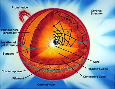 Un schéma de la structure interne du Soleil prédit par la théorie de la structure stellaire et vérifiée par la sismologie solaire. En noir, la propagation de rayons associés aux ondes sismiques p et g. Crédit : Nasa