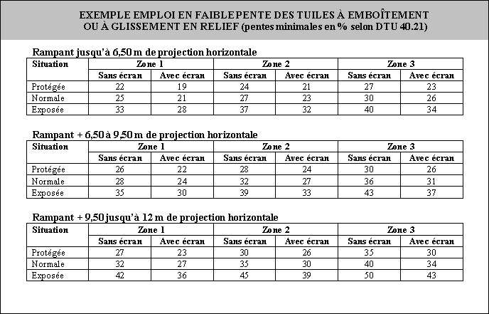 Exemple d'emploi en faible pente des tuiles à emboîtement ou à glissement en relief (pentes minimales en % selon dtu 40.21). © DR