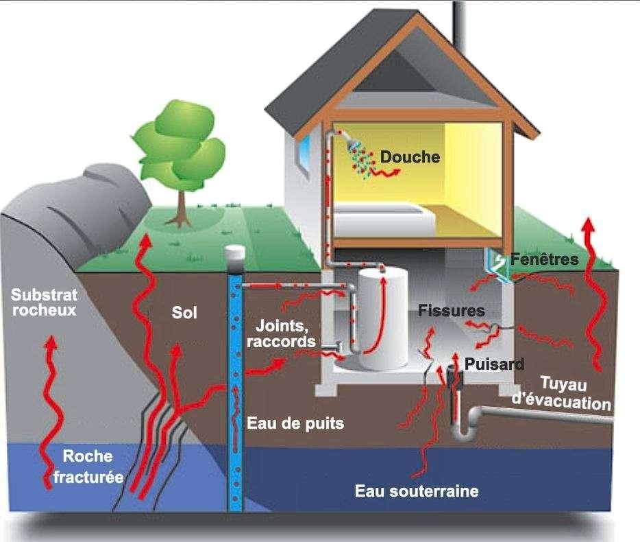 Vent, soleil, pluie, froid… les conditions météorologiques modifient les émissions du radon dans l'air. © Ressources Santé Canada