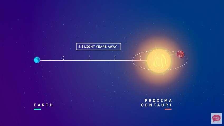 Proxima Centauri b, la plus proche exoplanète habitable, est située à plus de 4,22 années-lumière de la Terre. © Thought Café, Youtube