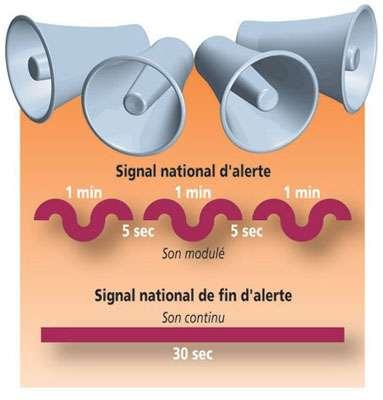 Le signal d'alerte permet d'appliquer les différentes consignes de prévention et de secours.