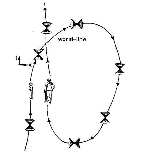 Le basculement des cônes de lumière dans l'univers de Gödel permet la formation de boucles temporelles selon certaines lignes d'univers (world-line) pour un voyageur. Extrait de Cern yellow report 91-06 © Ruth M. Williams