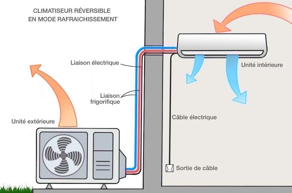 En mode rafraîchissement, le caisson capte l'air chaud ambiant qui cède ses calories à l'échangeur condenseur avant d'être renvoyé refroidi dans la pièce. Conjointement, la chaleur en excès est rejetée à l'extérieur par le groupe compresseur. En mode chauffage, le processus s'inverse. © M.B.