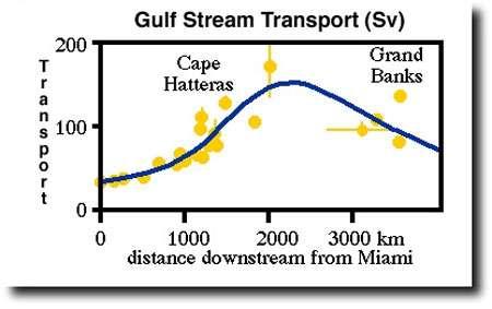 Fig 8 : Evolution du débit du Gulf Stream de Miami aux bancs de Terre Neuve en millions de m3/s