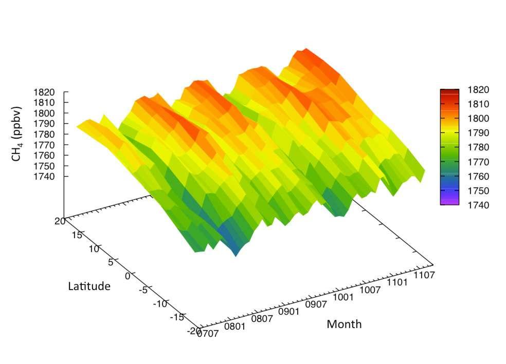 Évolution temporelle (2007-2011) et spatiale de la concentration atmosphérique en méthane (CH4) autour de l'équateur, entre 20° de latitude sud et 20° nord, exprimée en parties par milliard en volume (ppbv). Après plus d'une décennie de stabilité, la concentration de ce puissant gaz à effet de serre a recommencé à croître début 2007. Cette augmentation récente est bien visible sur cette figure, de même que la forte variation saisonnière du méthane, liée à la variation saisonnière des émissions à la surface (zones inondées, rivières, bétail, etc.) et de la destruction du méthane par réaction chimique dans l'atmosphère. © LMD/CNRS