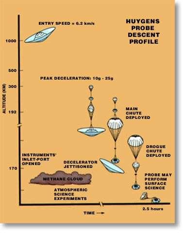Les etapes de descente du module Huygens