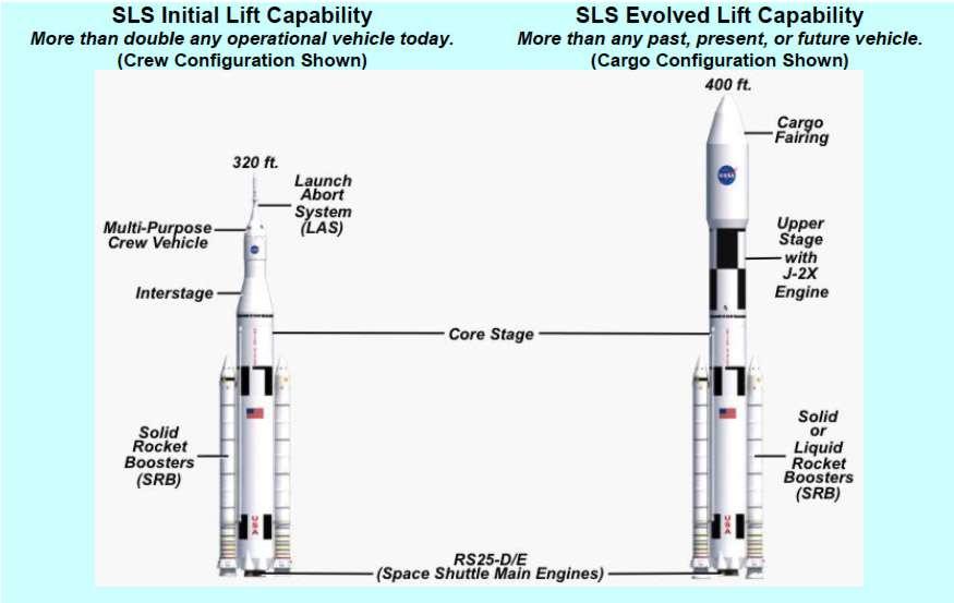 Les deux versions du lanceur lourd en projet : la plus petite (à gauche) peut emporter 70 tonnes, et pourra lancer le vaisseau Orion-MPCV ; la plus lourde (à droite) aura une capacité d'emport de 130 tonnes. © Nasa