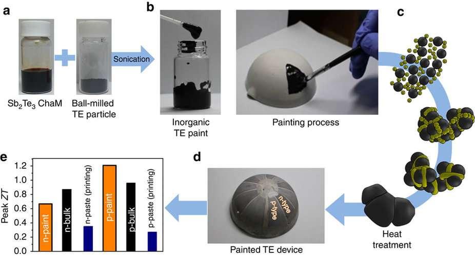 Le schéma de production de la peinture thermoélectrique imaginée par les chercheurs de l'Ulsan National Institute of Science and Technology (UNIST). Partant de tellurure d'antimoine (Sb2Te3) et de tellurure de bismuth (TE particle), on obtient une peinture qui peut être appliquée sur une surface sphérique. Un traitement thermique permet ensuite de fixer la peinture et d'en optimiser les performances pour produire un système thermoélectrique (en orange sur le graphique) presque aussi efficace que les systèmes solides (en noir), et bien plus efficace que les autres solutions liquides (en bleu). © Park et al., UNIST, 2016 Nature Communication
