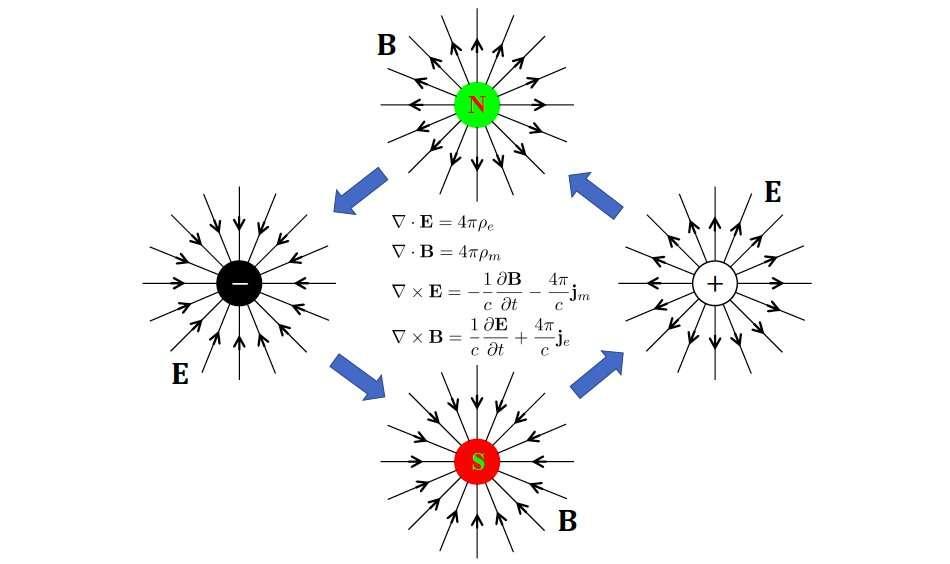 Ce schéma illustre l'action de la dualité électromagnétique sur les charges électriques (E) et les pôles magnétiques (B). © Hsieh et al.