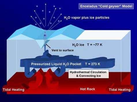 Ce modèle montre comment des poches souterraines d'eau pressurisée, à une température supérieure à 0 degré Celsius, peuvent être la source des jets de glace et de poussière s'élevant dans le ciel d'Encelade La manière dont l'intérieur de la lune chauffe la glace et crée ces réservoirs (radioactivité ?) est encore mal déterminée (Crédits : NASA/JPL/Space Science Institute)