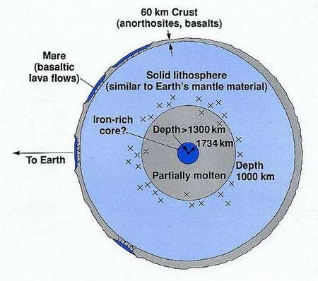 Un modèle de l'intérieur de la Lune avec une croûte, un manteau et un noyau. Crédit : Niel Brandt