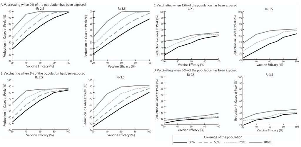 Le seuil d'efficacité vaccinale dépend de nombreux facteurs, comme la part de la population déjà immunisée, le taux de couverture, ou le taux de reproduction (nombre de personnes contaminées par un malade). © Bruce Y. Lee et al, AJPM, 2020