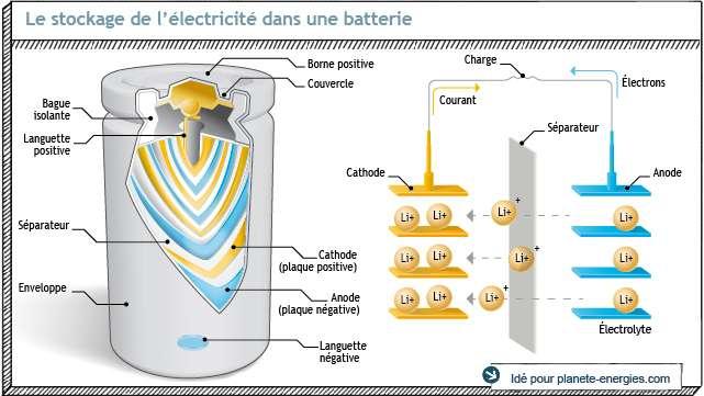 Une batterie lithium-ion au travail. Sous l'anode (en bleu), les atomes de lithium émettent un électron vers l'électrode tout en se déplaçant à travers l'électrolyte vers la cathode. C'est la décharge. L'ensemble cathode-électrolyte-anode est enroulé pour occuper une volume plus faible, comme on le voit sur le dessin de gauche. © Idé Graphic pour Planète-Énergies