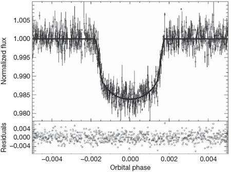 La courbe de luminosité de l'étoile Corot 9 baisse lorsque se produit un transit planétaire. Crédit : Nature