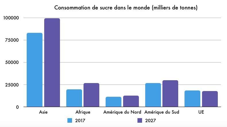 Évolution de la consommation de sucre par région. © Céline Deluzarche, d'après données FAO