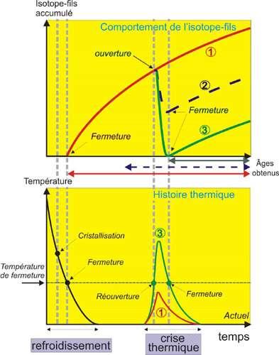 Le diagramme du haut indique le comportement de l'isotope fils au fil du temps ; le diagramme du bas donne un aperçu de l'histoire thermique de la roche (refroidissement, crise thermique). © DR
