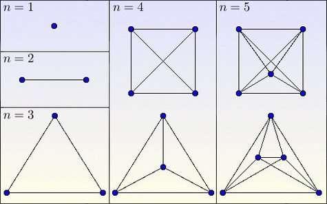 Quelques exemples de graphes complets (n est le nombre de sommets). Crédits : S. Tummarello