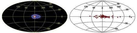 Cliquez pour agrandir. A gauche, la carte de la Voie lactée observée par SPI à l'énergie de 511 keV représentée en coordonnées galactiques. Le plan de la Galaxie est la ligne centrale de part et d'autre du centre galactique à la position (0,0). A une émission symétrique de largeur à mi-hauteur de 6 degrés (le bulbe galactique) s'ajoute une extension d'un côté du disque galactique. Le code de couleur indique l'intensité du signal (la plus élevée en rouge). A droite, la répartition des systèmes binaires X de faible masse détectés par le télescope IBIS/ISGRI à bord du satellite Integral. Une concentration plus importante dans la même direction est visible, suggérant que ces systèmes binaires X sont les sources d'antimatière dans les régions internes du disque galactique. Crédit : CEA/CESR. Integral. ESA