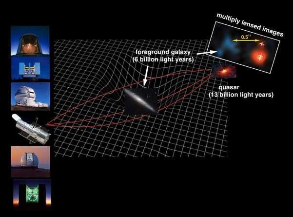 La lumière du quasar J0439+1634, distante de 12,8 milliards d'années-lumière, passe à proximité d'une galaxie faiblement lumineuse distante d'environ six milliards d'années-lumière sur ce schéma. La gravité de cette galaxie au premier plan déforme l'espace autour d'elle, selon la théorie de la relativité générale d'Einstein. Cela dévie la lumière comme le ferait une lentille optique, agrandissant l'image du quasar par un facteur de cinquante, tout en divisant l'image du quasar en trois. La galaxie au premier plan et le quasar à images multiples visibles sur une image haute résolution du télescope Hubble. Les télescopes au sol, notamment MMT, Keck, Gemini, LBT et JCMT ont été utilisés pour observer ces objets en longueurs d'onde visible, infrarouge et submillimétrique, pour mesurer sa distance et pour caractériser son trou noir central et sa galaxie hôte. © Nasa, Esa, Xiaohui Fan (Université de l'Arizona)