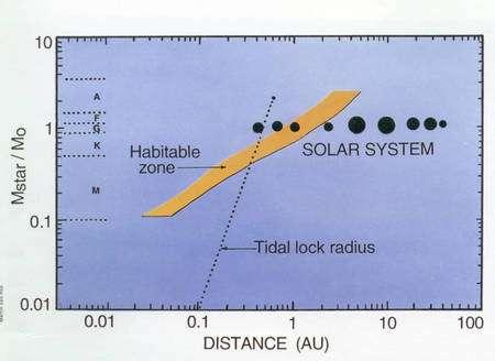 Zone d'habitabilité et distance conduisant à la rotation synchrone pour une étoile de masse donnée. Mo est la masse du Soleil et AU est la distance Terre Soleil, c'est à dire l'Unitée de distance Astronomique (Crédit : Penn State University ).
