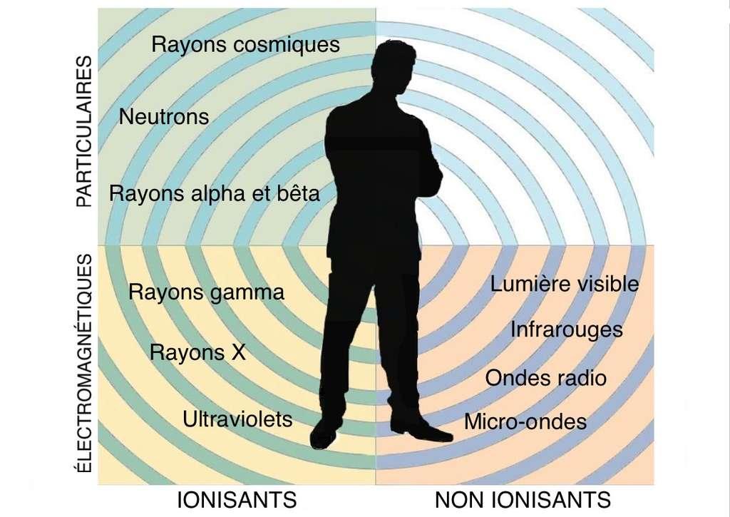 Les différents rayonnements. Illustration d'après doc du CEA © M.B.