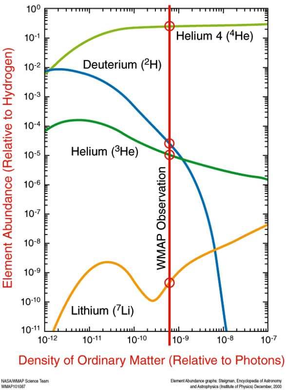 La théorie du Big Bang produit des prédictions bien précises pour les abondances des éléments légers synthétisés quelques minutes après la naissance de l'univers. En fonction de la densité de matière ordinaire, les abondances de deutérium et d'hélium 3 ne sont pas les mêmes, comme le montre ce schéma. Les mesures de WMap, affinées par celles de Planck, conduisent aux prédictions des abondances relatives des éléments légers par rapport à l'hydrogène que l'on voit indiqué par la barre rouge verticale (WMAP Observation, en anglais sur le schéma). Dans la Voie lactée, l'accord est bon avec les observations, sauf pour le lithium 7. © Nasa