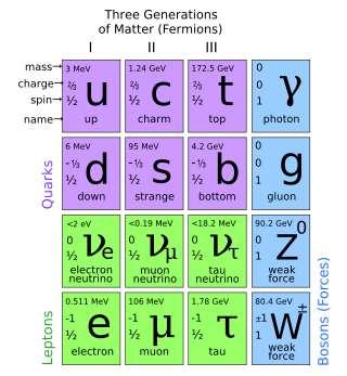 Dans ce tableau faisant penser à celui de Mendeleïev, on voit clairement que les quarks et les leptons sont rassemblés en 3 familles (generations en anglais). © Wikipédia