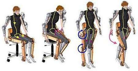 Décomposition des mouvements de lever d'une chaise et de mise en marche. Crédit Cyberdyne