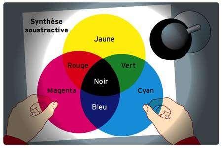 Synthèse soustractive des couleurs par superposition de filtres colorés. © Éditions Belin, DR