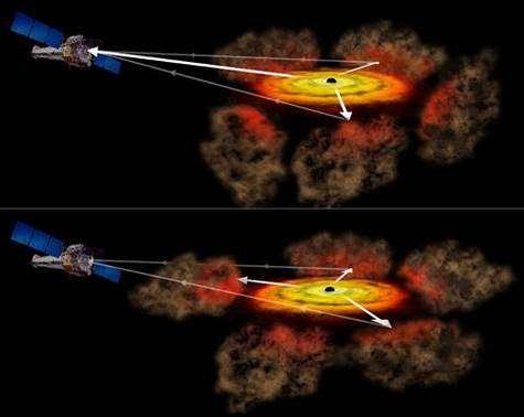 Principe de l'observation du noyau actif de NGC 1365 par occultation. NASA.