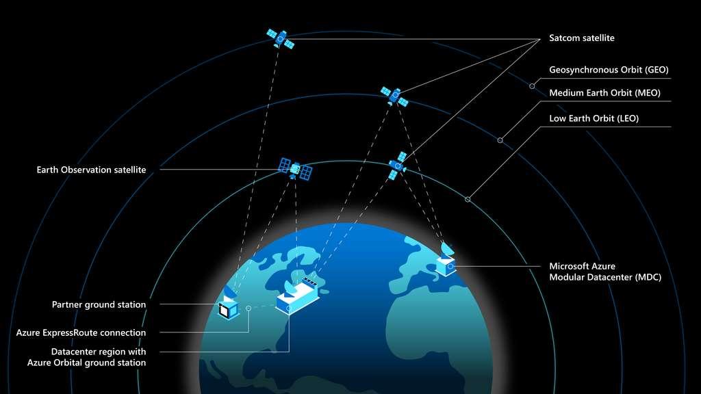 La capacité multi-orbites d'Azure Space. © Microsoft