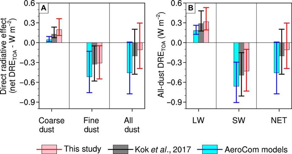 Compte tenu de la quantité de poussières grossières présente dans notre atmosphère, les chercheurs de l'université de Californie à Los Angeles (Ucla) estiment que l'effet global des poussières sur notre climat doit être réévalué. Sur le schéma de gauche, les chiffres des chercheurs de l'Ucla en rouge (effet radiatif des poussières) et ceux donnés par deux modèles différents en bleu et gris, pour les poussières grossières (coarse dust), pour les poussières fines (fine dust) et globalement (all dust). Sur le schéma de droite, l'effet radiatif sur les grandes longueurs d'onde (LW), sur les longueurs d'onde plus courtes (SW) et plus globalement (NET). © Adeyemi Adebiyi et Jasper Kok, Université de Californie