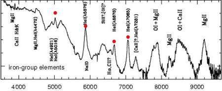 Le spectre de SN2006jc, notez les raies étroites de l'hélium He mais larges de l'oxygène O (CEA (Dapnia/Service d'Astrophysique)).