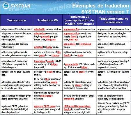 Un exemple réel de panachage des méthodes linguistique et statistique, pour la traduction d'un catalogue de produits. Le texte source (colonne de gauche) est traduit par la version 6 du logiciel de Systran, avec une méthode linguistique, et par la version 7, qui ajoute une authentification par le corpus de données (méthode statistique). Les expressions soulignées en rouge sont celles qui diffèrent entre les deux traductions. Dans la colonne de droite figure la bonne traduction. © Systran